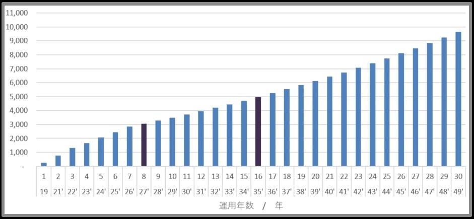Cash flow 1 million yen