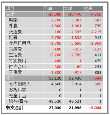予算-実績-2019年6月
