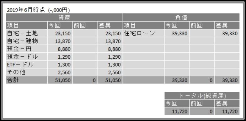 資産負債2019年6月