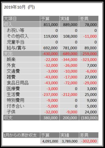 2019年10月予算と実績