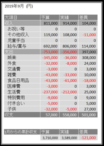 2019年9月予算と実績