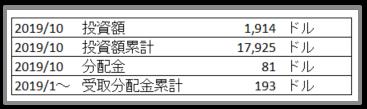 ETF VOO 積立実績 01