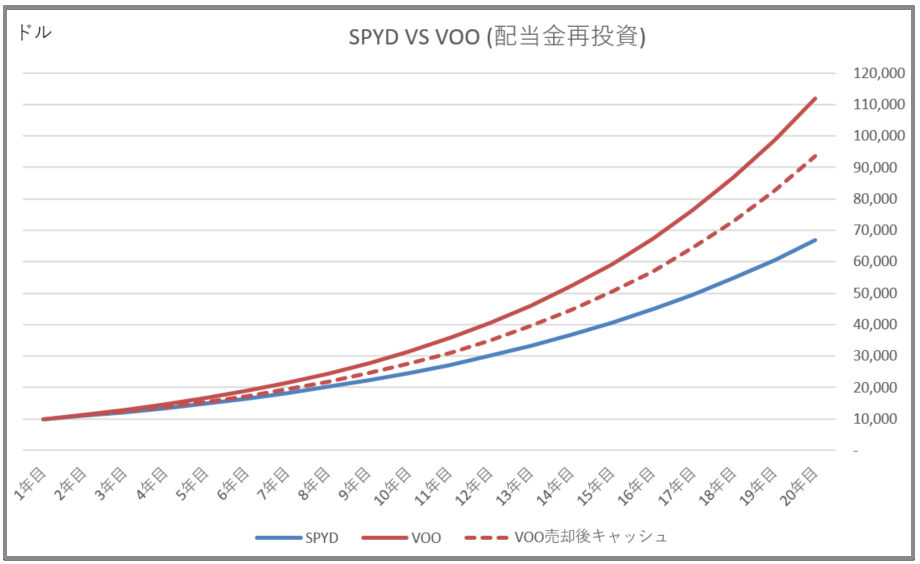 VOO SPYD hikaku case study