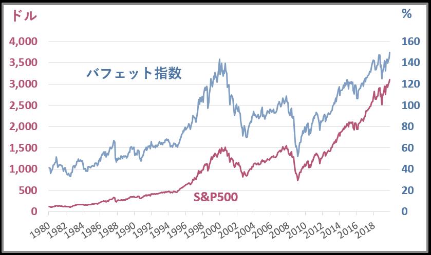 バフェット指数SP500