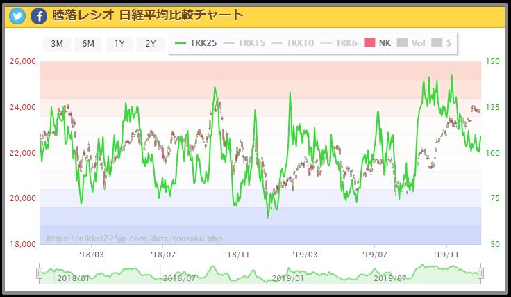 騰落レシオ 日経平均
