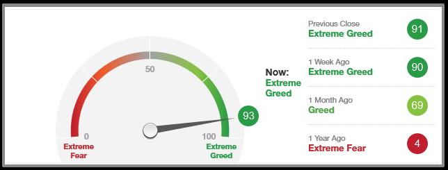 Fear&Greed指数 20191226