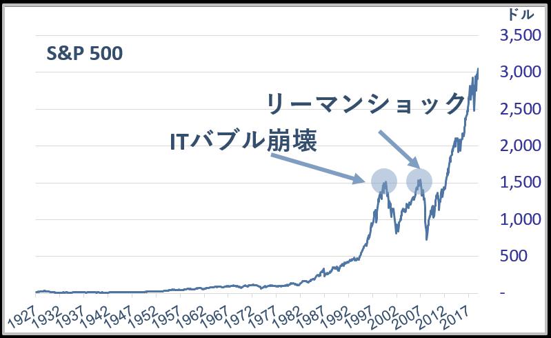 株価暴落前後SP500緑なし