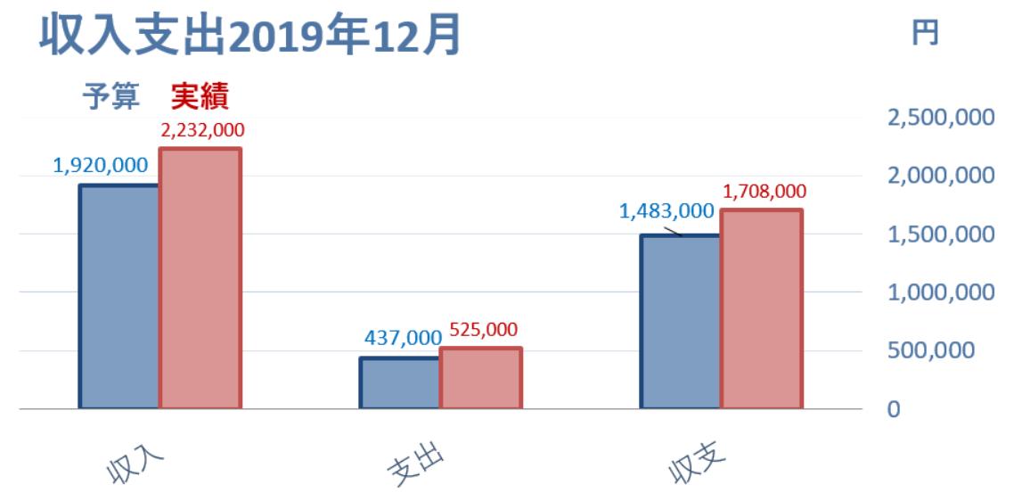 2019年12月予算と実績 収支